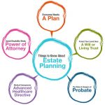 What Is Estate Planning? Six Good Reasons Everyone Should Have An Estate Plan In Connecticut